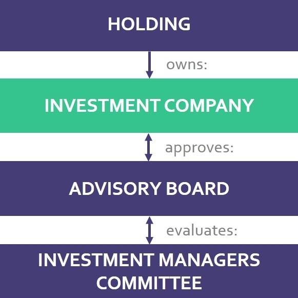 business ownership chart.jpg