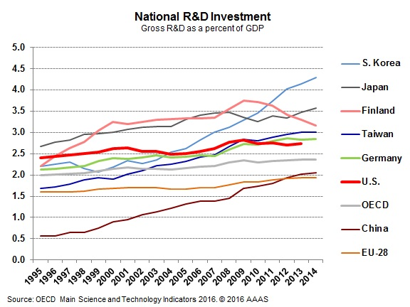 China's R&D spending to reach OECD levels | © AAAS