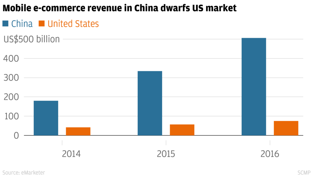 Mobile_e-commerce_revenue_China-US