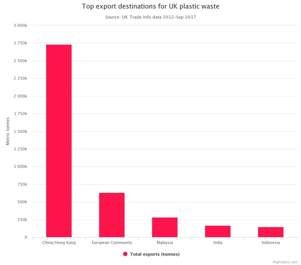 UK Waste Export Destinations .jpeg