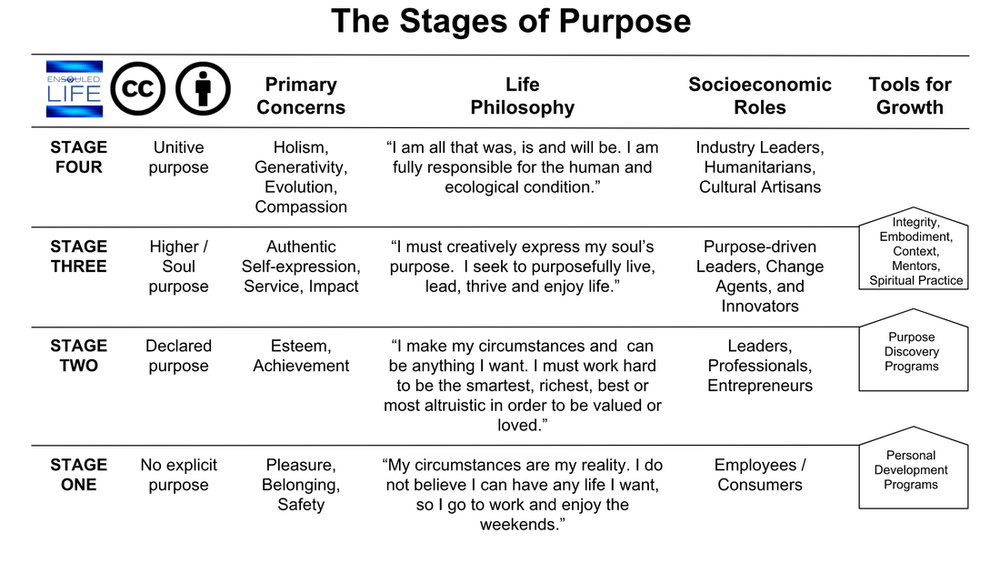 stages of purpose 2.png