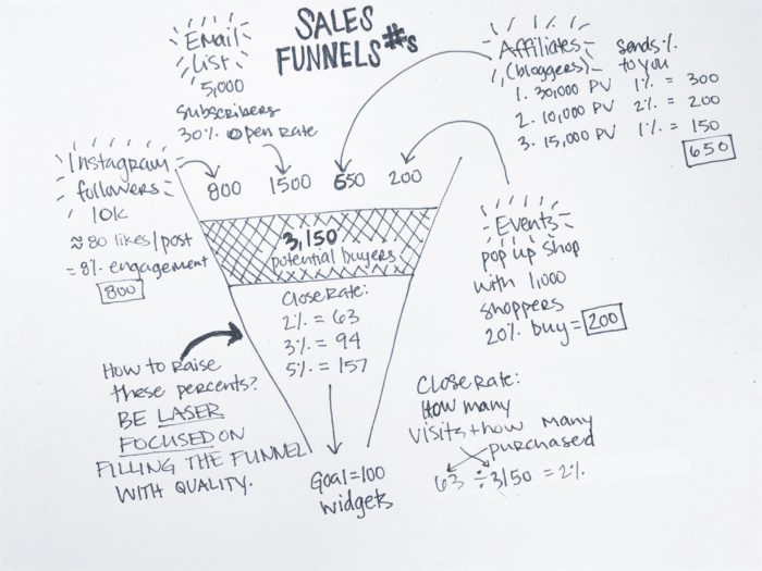 don't judge - this was the easiest way to illustrate this sales funnel example!