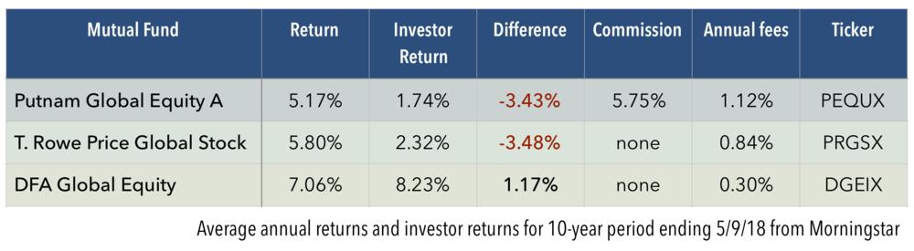 Investor Return Chart 5:9:18.png