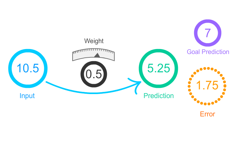 wieght_input_prediction_neruon_network_artwork.png