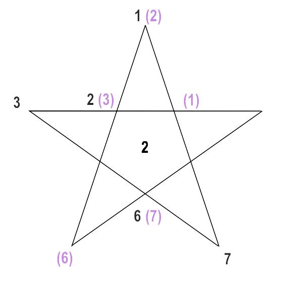 Pentagram Chart mit Datum 21.3.1967, 2er Typus