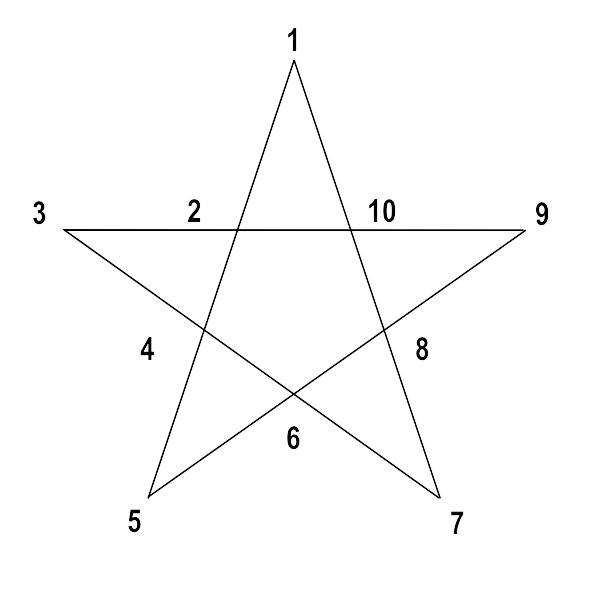 Übersicht aller Zahlenplätze im Pentagram Chart
