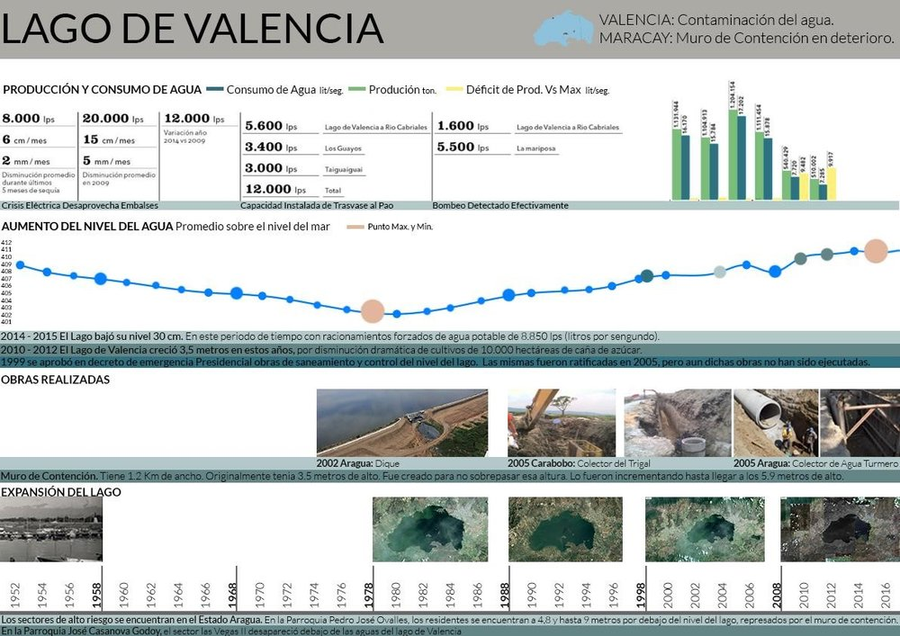 Evolution of Lake Valencia, water consumption, and effects of sea level rise Image Credit/ BibliographyTrasvase de agua desde el Lago de Valencia, Venezuela | EJAtlas. (2016, May 8) Retrieved from https://ejatlas.org/conflict/el-trasvase-de-las-aguas-del-lago-de-valencia - Cities are differentiated from their hinterlands by their density and access to work, services, products, entertainment, and personal development opportunities. In Venezuela, cities like Caracas are understood through a center versus periphery relationship that privileges cities over the rest of the country. This disproportionate distribution of resources can be defined as uneven development. This is important, because a development plan for Venezuela that focuses only on the main cities will tend to exacerbate the center-periphery divide, unless the forms of territorial, economic, and social relationships are re-imagined.The UN Economic Commission for Latin America and the Caribbean (CEPAL) has many studies that link urban and economic decentralization with higher levels of national development.That is why myself, Karen Mata (MAUD'18), and a group of students from the Simon Bolivar University are starting a research project on Lake Valencia, the second largest water body in Venezuela, to try to better understand the relationship between the city, environmental considerations, and economic activities.After the expropriation of more than 24,000 acres of Sugar Cane fields and its later abandonment by the government, Lake Valencia has been expanding and encroaching on surrounding working-class neighborhoods, endangering many industrial and institutional activities located at its borders over the last decade. Moreover, high levels of pollution in the lake as a consequence of receiving industrial and city waste waters, the expansion is not only compromising the safety of the nearby residents but also the regional water system. .To face this problem means to break the urban-rural cliché and re-imagine the system of relationships between different scales of populated centers, between agricultural and industrial activities, and between urban and environmental vulnerability.The economic limitations that Venezuela will face during its reconstruction will inevitably limit the type of infrastructure that can be implemented. Nevertheless, it is  imperative that projects confront more than one issue at a time, integrating management of natural resources with economic productivity, housing, and public space.It will be fundamental to focus urban projects in promoting economic and social development, while building the infrastructure and services needed to face the urban and environmental challenges that we will are experiencing. This will only be possible if we manage to cultivate the technical, economic, social, and institutional capacities at a local scale. By transforming the highly centralized governance model in Venezuela, we could enable new forms of institutional collaboration across the territory.   This text was written for one of the modules of the session Taller Ciudad Venezuela (Venezuela City Workshop) about the urban situation in Venezuela for an event organized by Venezuelan undergraduate students called Plan País (Country Plan) held in Boston University on March 30th and 31st. The session was moderated by Ignacio Cardona (DDes 19), with Andreina Seijas (DDes 20) as note taker. This is the first time that a session about the role of cities in the reconstruction Venezuela was introduced. It is an event that has taken place for more than eight years where groups of undergraduate students meet to study the future of the country.