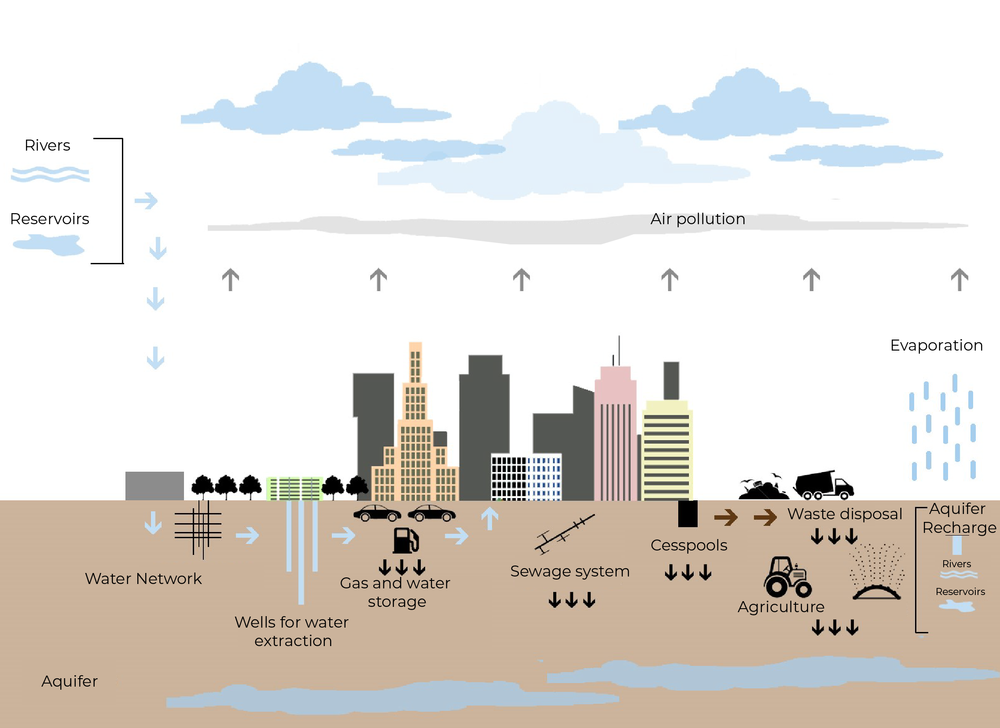 """Source: UNESCO, Urban Water Cycle Processes and Interactions. (Taylor and Francis) 4. - The evolution of infrastructural networks often catalyzed the progress of modernization. The construction of the modern ideal of a networked city involves an array of integrated infrastructures in a variety of contexts and throughout different disciplines, promoting the """"infrastructure ideal"""" as the central precept of an equitable future in the city. The modern ideals of the city and its infrastructures materialized historically through homebased consumption, is controlled through energy, water, transportation and communication grids, and perpetuates the aspirations of the modern nation states in providing public infrastructure monopolies throughout its territory (Graham and Marvin, 2001). This attempt to """"equalize life conditions at a national scale"""" (Brenner, 1998a, 445) remains one of the main issues in countries in the global south, where the cost, time and bureaucratic implementation that these infrastructural grids require becomes endless.[i] In a Latin American context, the consequences of such long-term fixed infrastructure solutions forces people into resorting to informal solutions. Often, many of these ad-hoc solutions contribute to the unsustainable social, environmental and economic development of these cities.Paraguay, a land-locked country of 7 million in South America is blessed with abundant superficial and underground sweet water. It contains numerous underground reservoirs including the Patiño Aquifer, an unconfined aquifer[1] that lies underneath the capital Asuncion[2] and its metropolitan region. The Patiño aquifer is a crucial reservoir for the area, due to its extension which overlaps with 22 cities within the greater region. Its hydrological characteristics as an unconfined aquifer means that it has a higher risk of contamination due to its proximity and vulnerability to the surface (Monte Domecq and Baez, 2014). Growth in population as well as rural migr"""