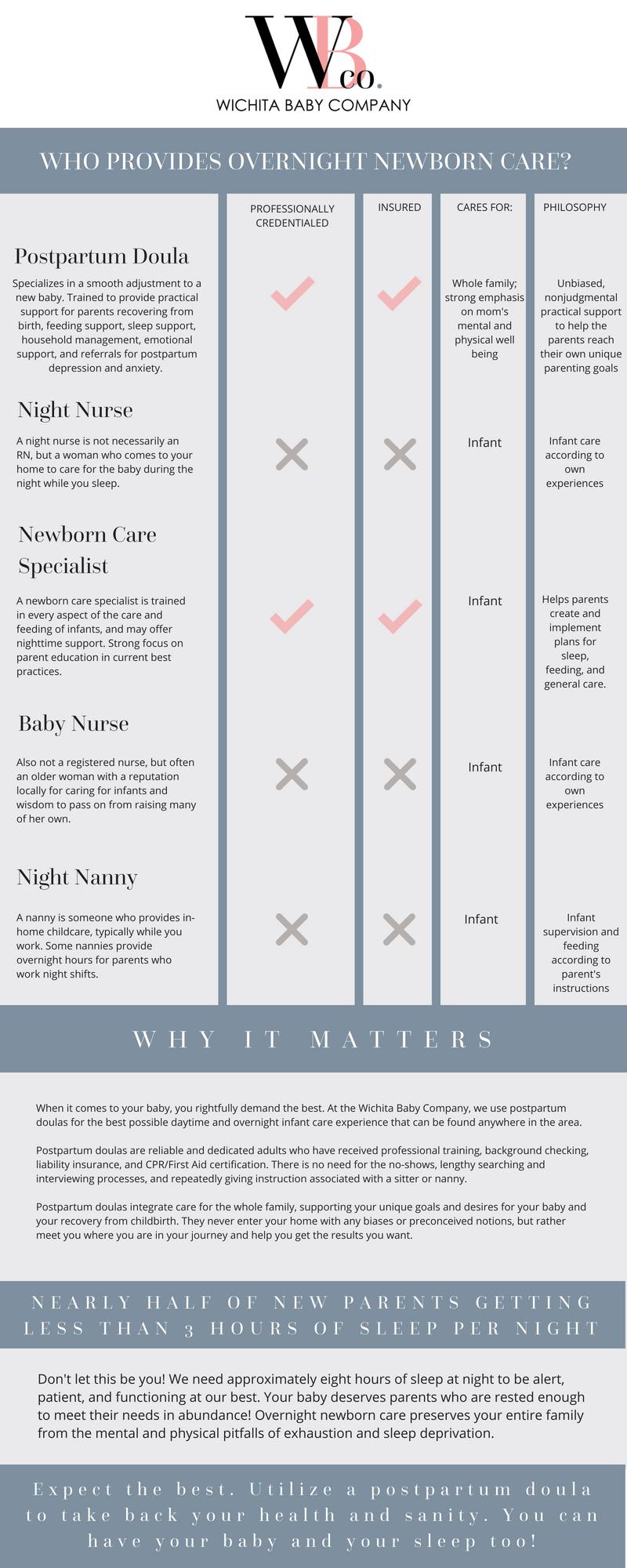 who-provides-overnight-newborn-care-in-wichita