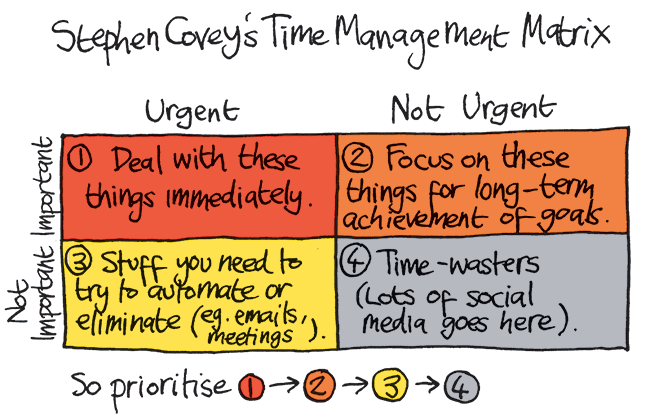 time-management-matrix-stephen-covey.png