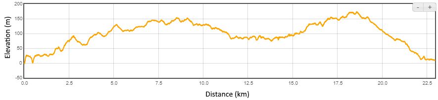1st half of Ultra Relay ~Distance: 22.75km ~Elevation: +/- 600m
