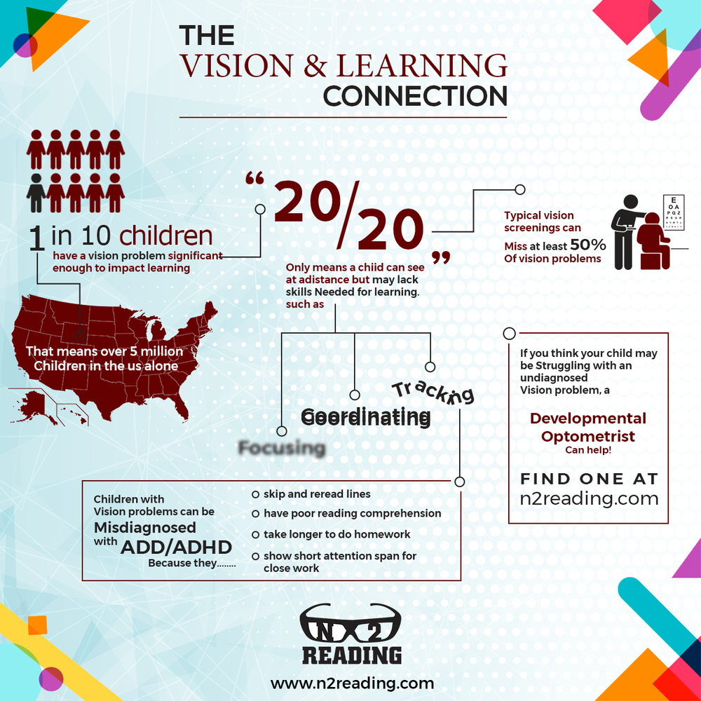 Vision and Learning Connection Infographic