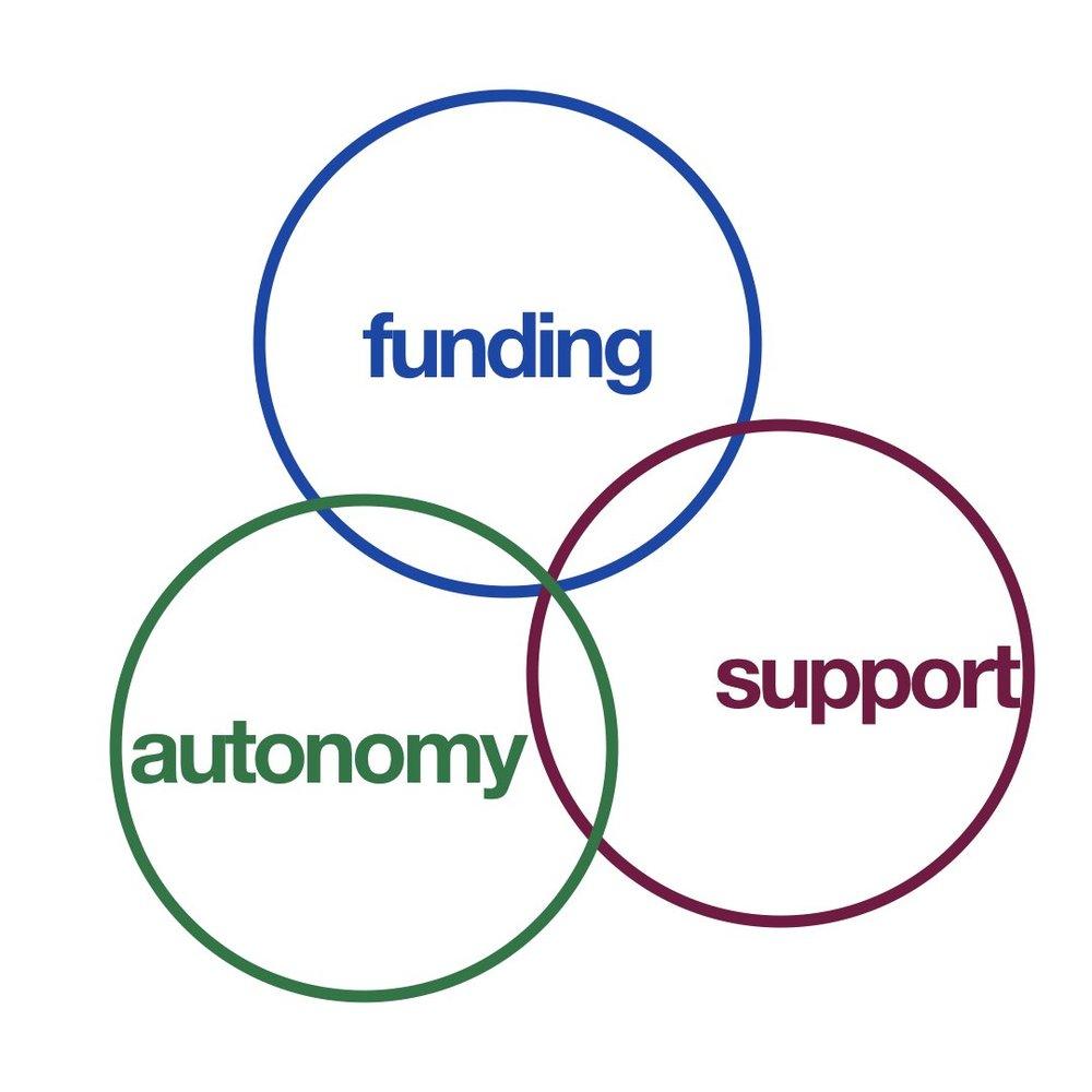 venn diagram pitching example