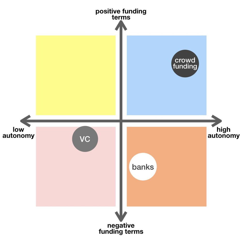 quadrant model for pitching