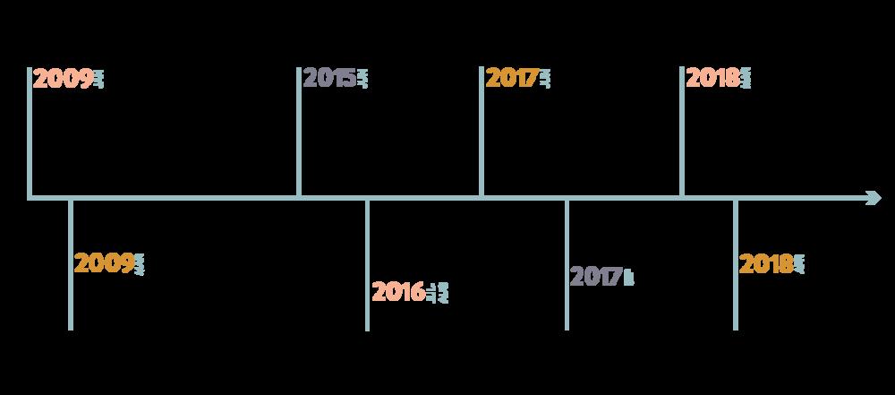 Timeline-8.png