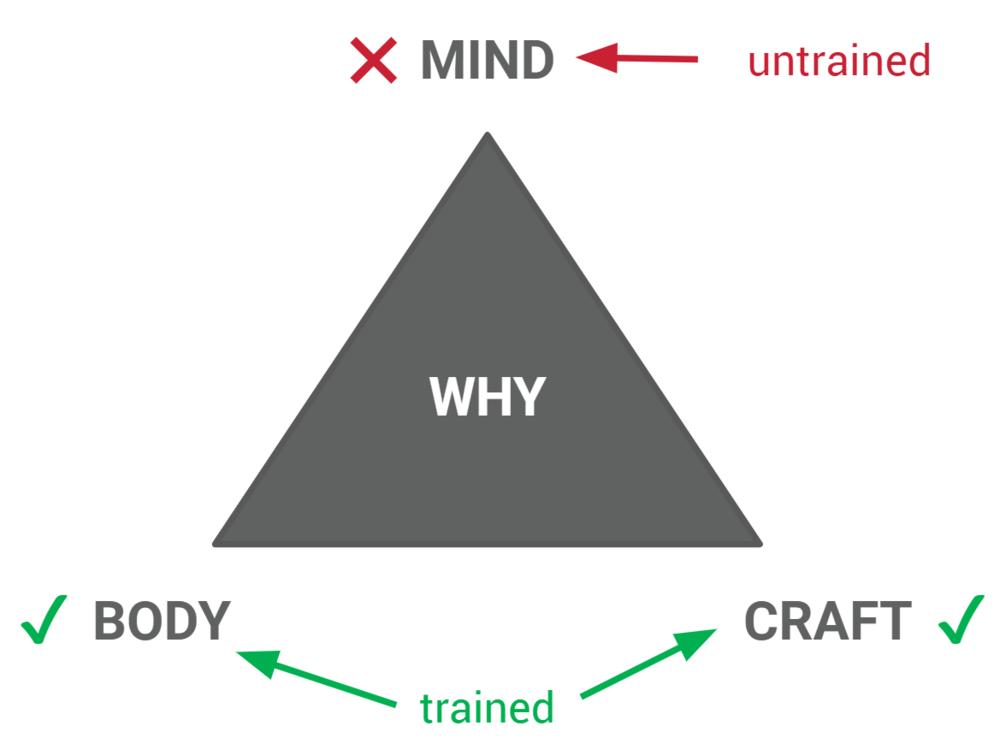 mind training victoria bc