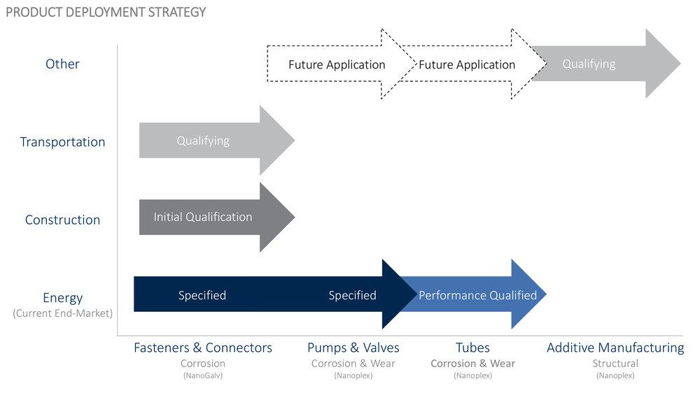 Modumetal - Product Deployment Strategy (09.03.2018).jpg