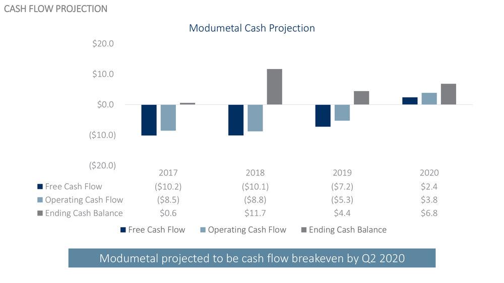Modumetal - Last Round to Cash Flow BE (11.12.2018).jpg