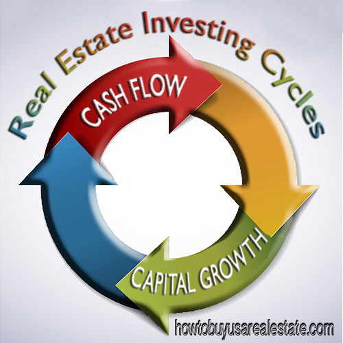 The Real Estate Investing Cycles | The Capital Growth Cycle