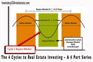 The 4 Cycles to Real Estate Investing - A 4 Part Series