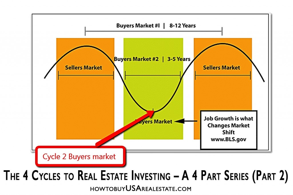 The 4 Cycles to Real Estate Investing – A 4 Part Series (Part 2)