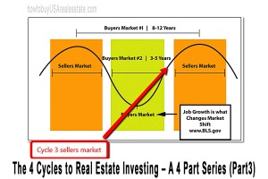 The 4 Cycles to Real Estate Investing – A 4 Part Series (Part3)