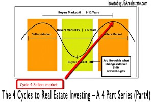 The 4 Cycles to Real Estate Investing – A 4 Part Series (Part4)