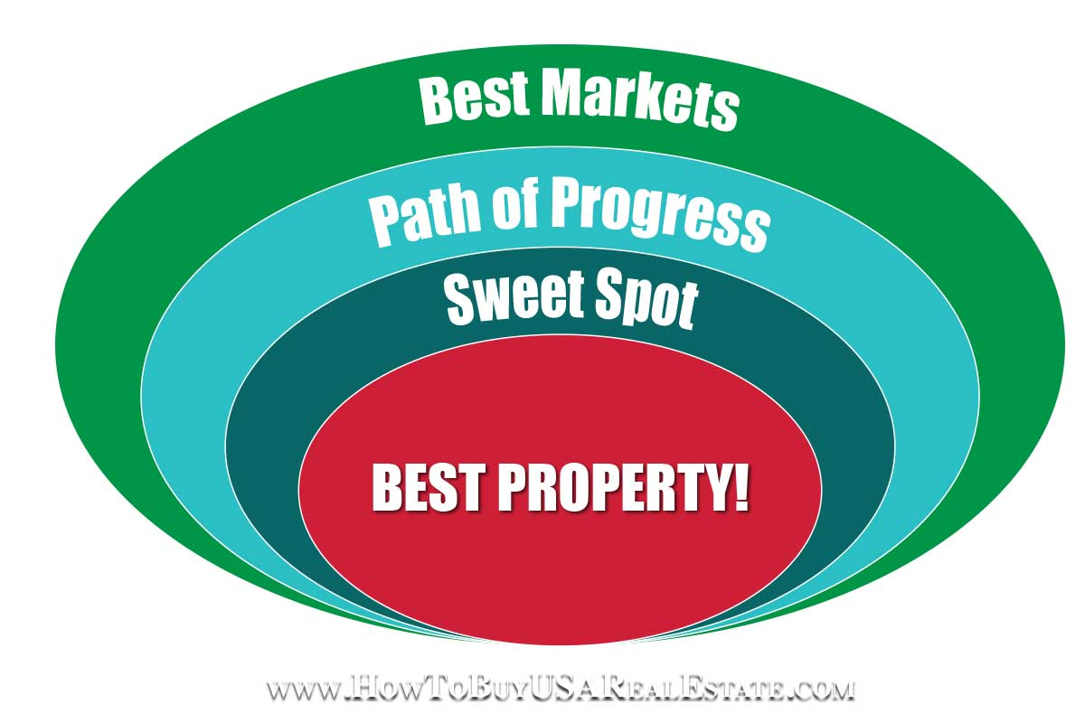 Finding The Real Estate Investing Sweetspot
