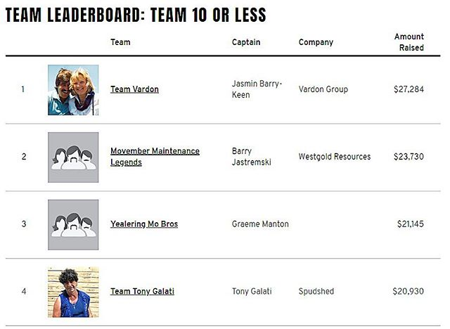 Top of the leaderboard! This year Team Vardon raised $27,284 for Movember which makes us the highest fundraisers in Australia for teams of 10 or less. Thank you to everyone who donated and we're very proud to have contributed to a great charity supporting a great cause 👨🏻 #movember #teamvardon #menshealth #mobros #mosista