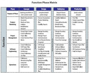 Function Phase Matrix