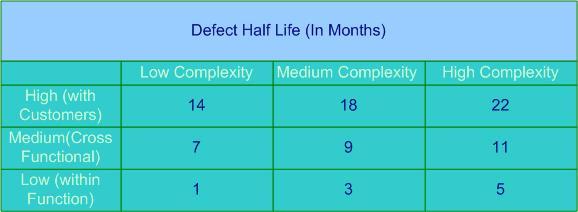 Half Life Table