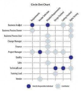 Circle Dot Chart