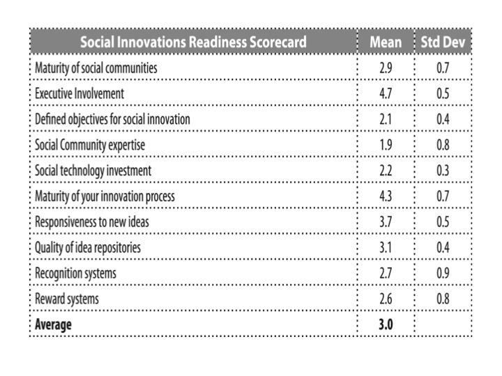 Social Readiness Scorecard
