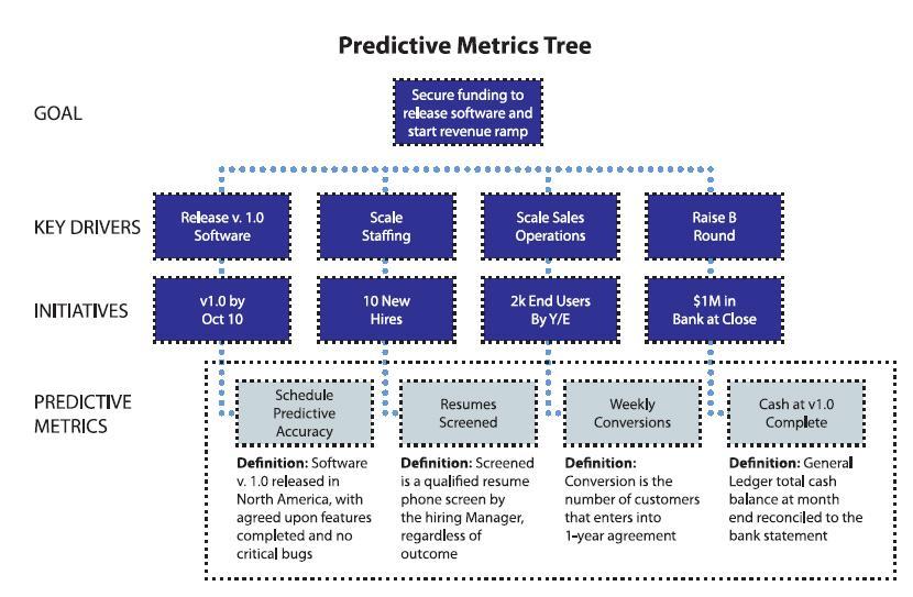 Predictive Metrics Tree
