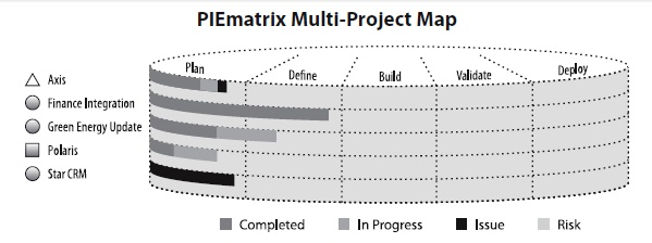 PIEMatrix Example.jpg