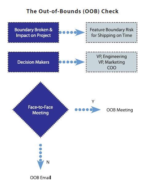 OOB Process