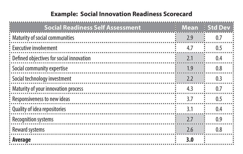 Social Innovation Readiness Scorecard