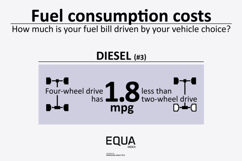 FuelConsumptionCosts_Diesel_03-1024x681.png