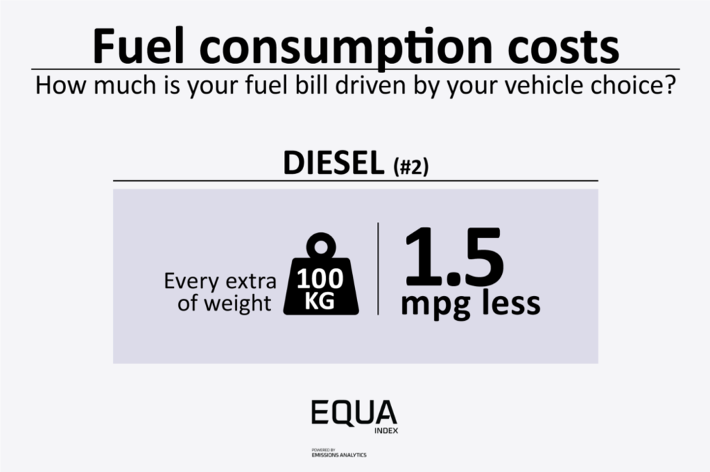 FuelConsumptionCosts_Diesel_02-1024x681.png