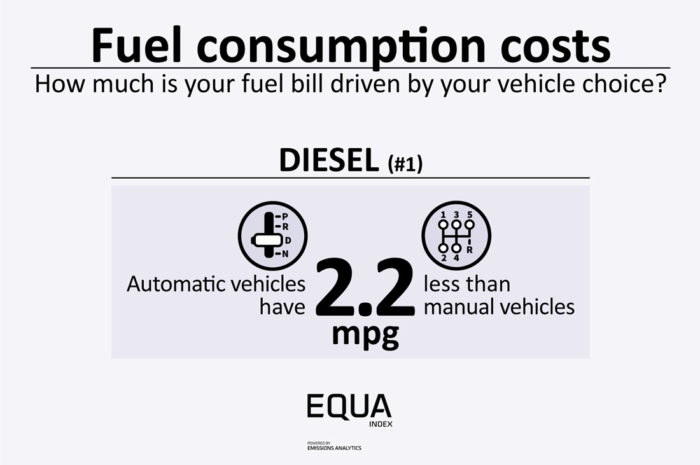 FuelConsumptionCosts-Diesel-1200-700x465.jpg