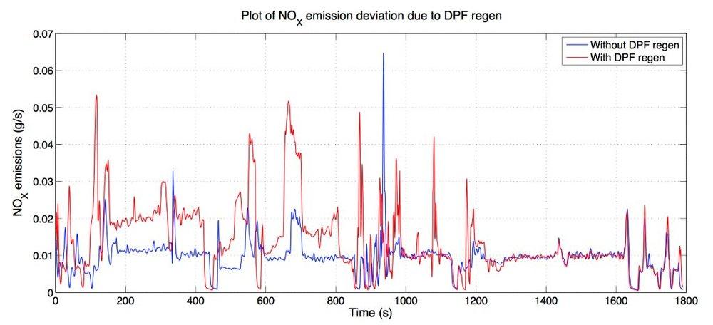 NOx_emissions_DPF_regen_Ruxton_2013_3_.jpg