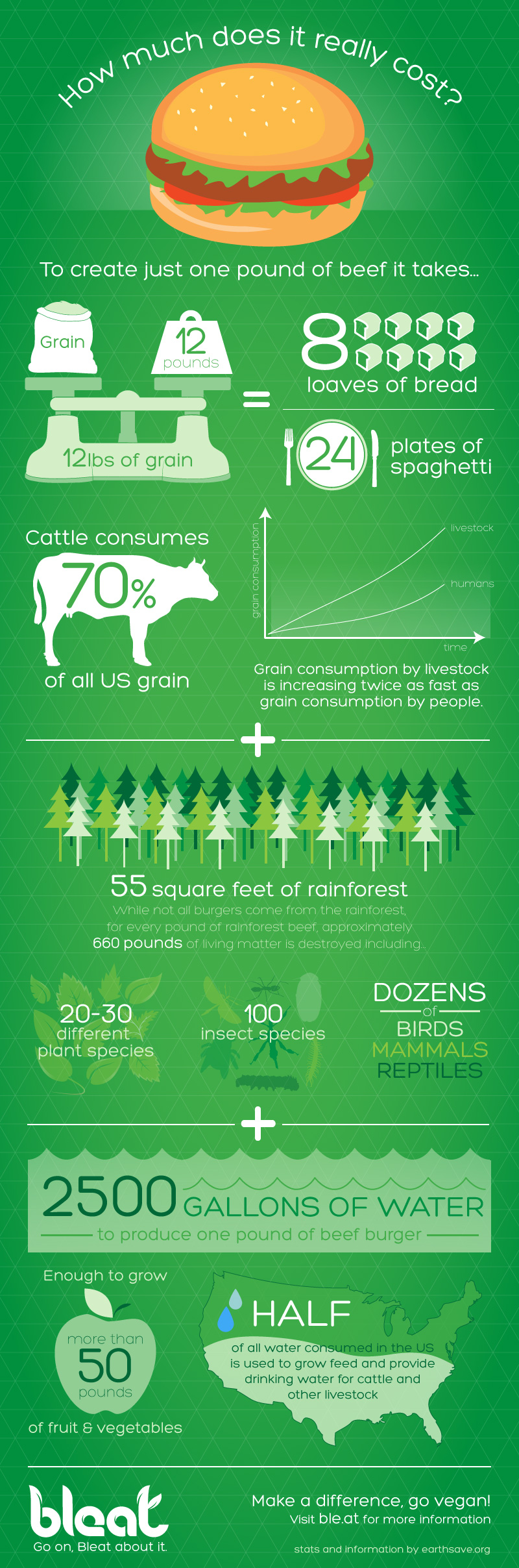 Not saying you have to go vegan, just some very interesting stats!