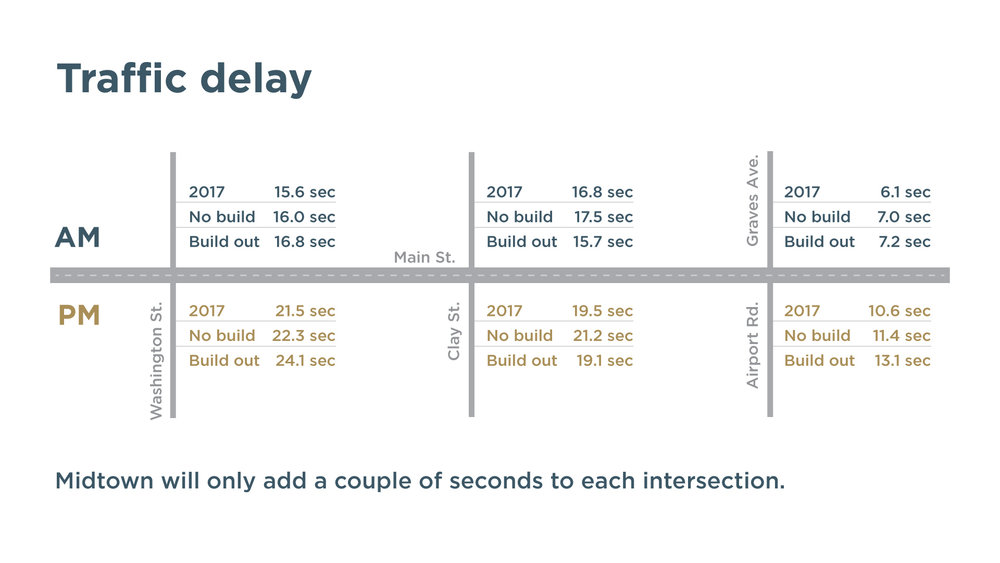Midtown will only add a couple of seconds to each intersection.