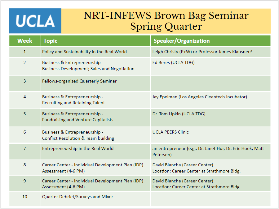 Tentative Spring 2019 Brown Bag Seminar topics.