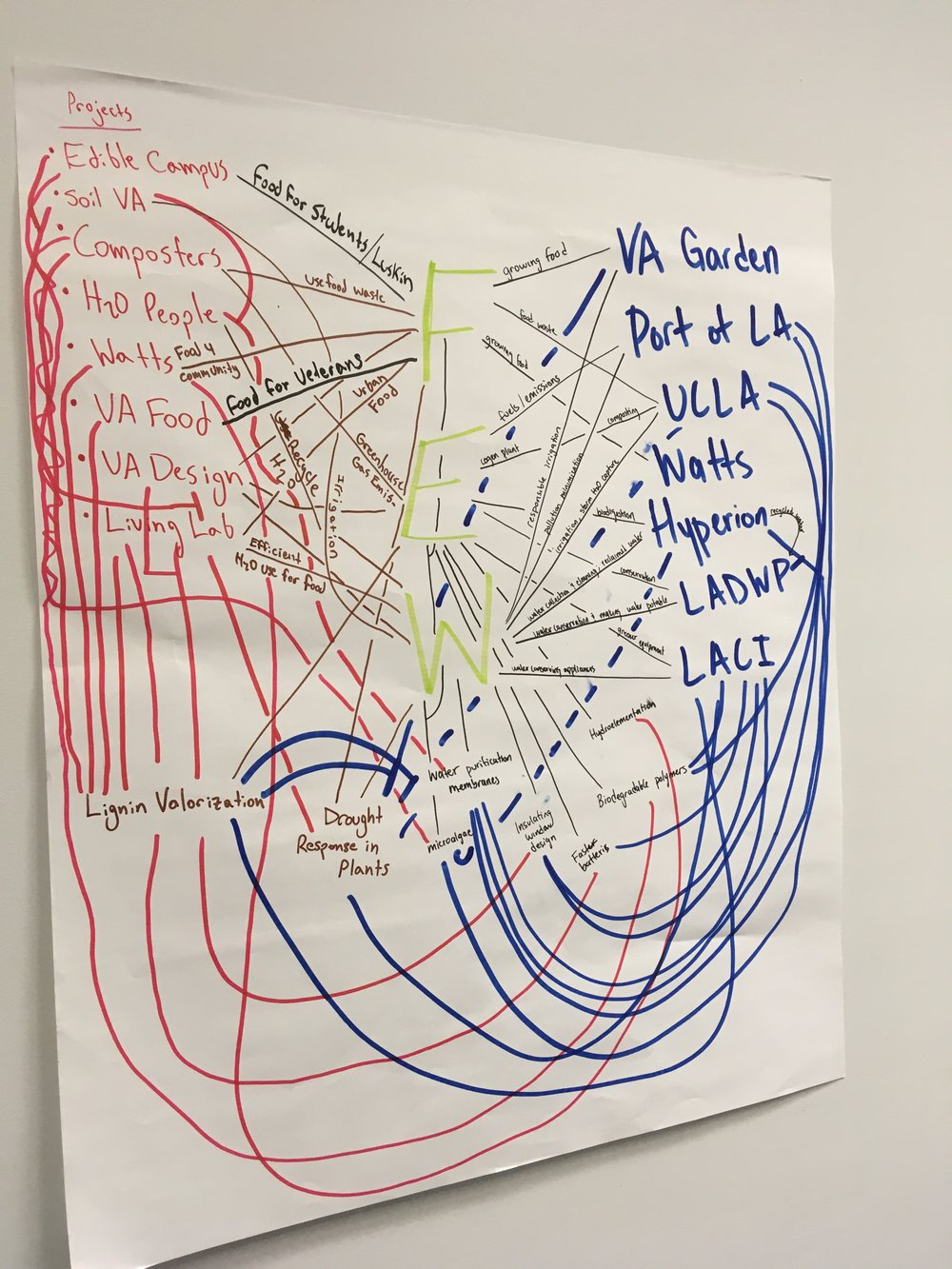 December 7, 2018: FEWS Field Lab Concept Map