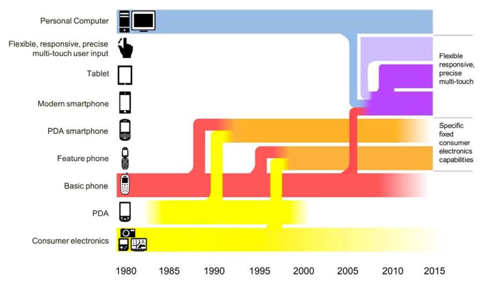 The emergence of the modern smartphone...