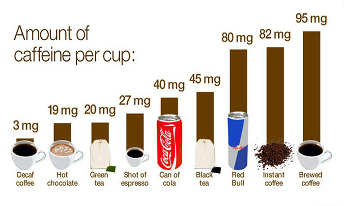 The estimated amount of caffeine within each standard beverage