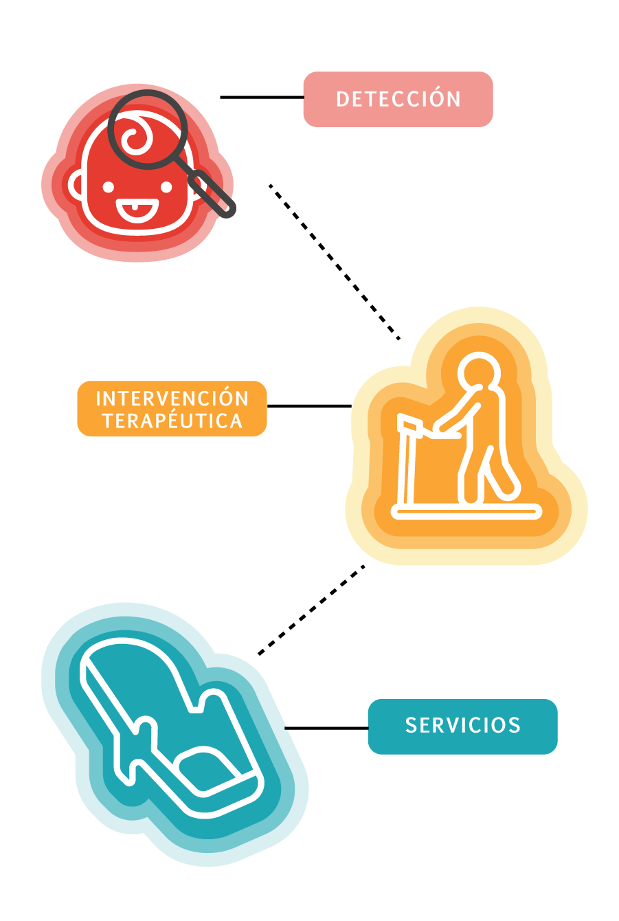 DETECCIÓN E INTERVENCIÓN TEMPRANA - En el área de Detección precoz se desarrolla un Programa de Evaluación y Seguimiento de los trastornos motrices del neurodesarrollo, que incluye evaluaciones periódicas de la motricidad global e intervenciones terapéuticas en neurorehabilitación a niños y niñas de 0 a 2 años, que durante la etapa prenatal, perinatal y/o posnatal presentaron factores de riesgo neurológico.
