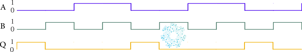 Diagrama de tiempo de la compuerta lógica NOR.