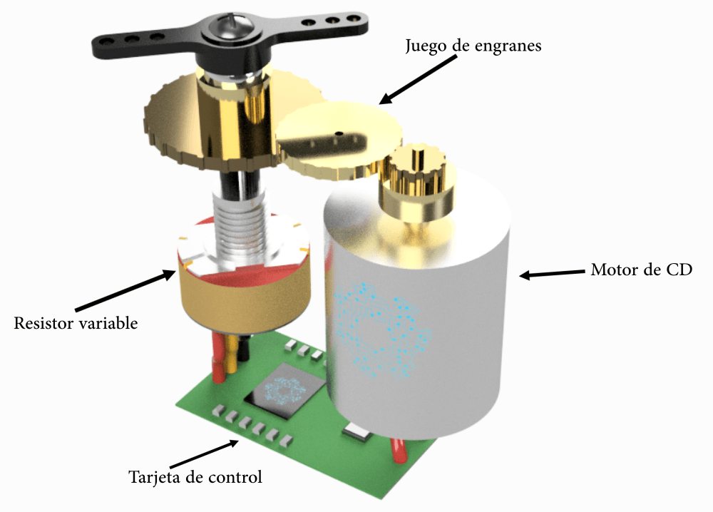 Partes del servomotor